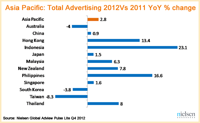 Asia-Pacific-Total-Advertising-2012-vs-2011-YoY-change